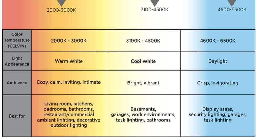 Color Temp of LED Lighting with Appearance Descriptions - Infographic