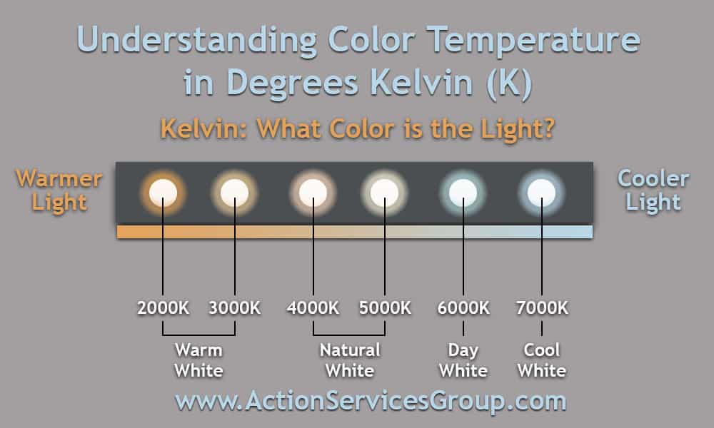 Color Temp by Kelvin Chart