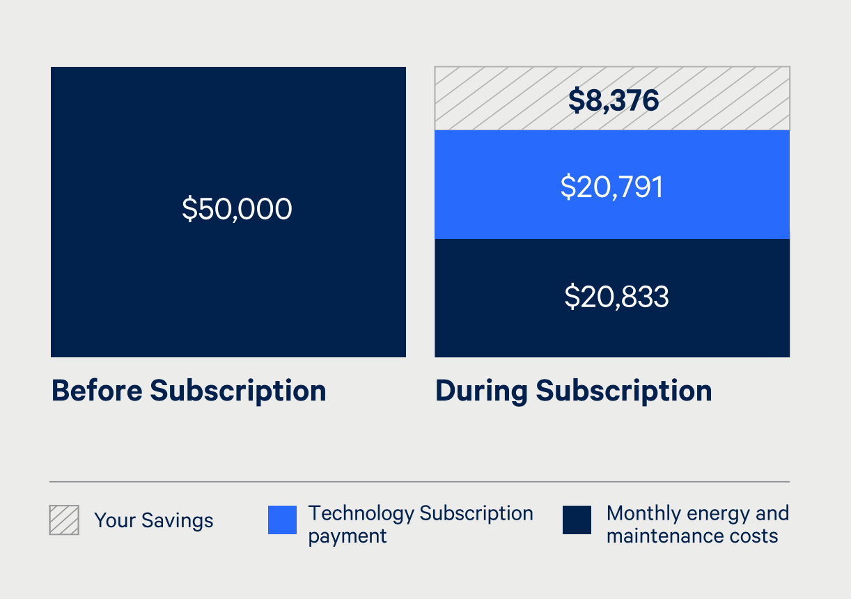 How does the technology subscription reduce my costs?