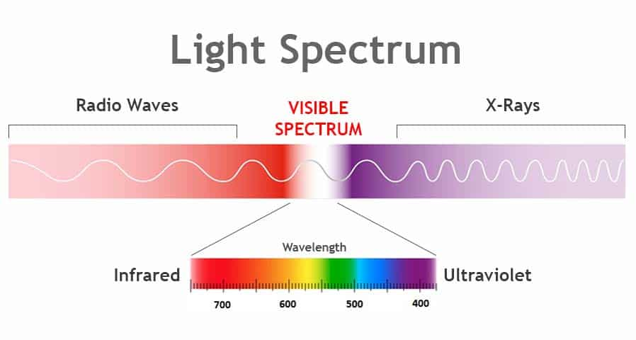 Light Spectrum - UV and UV-C