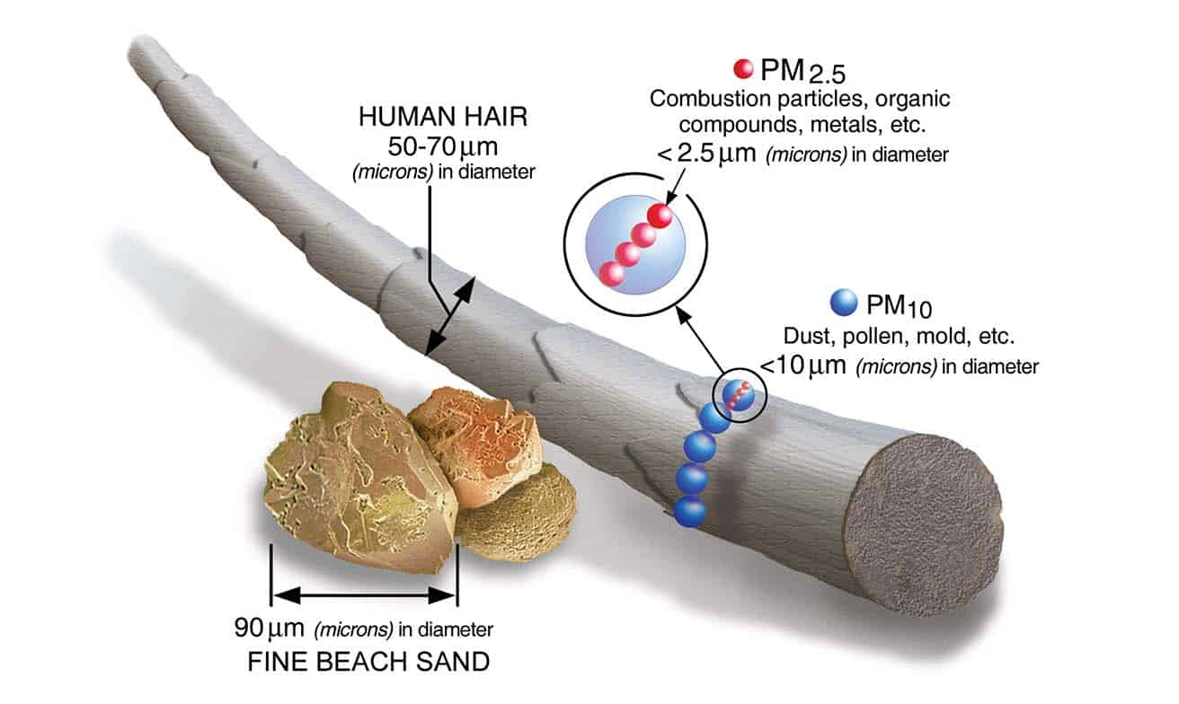 Improving Ventilation Effectiveness and Dose Reduction of PM 2.5