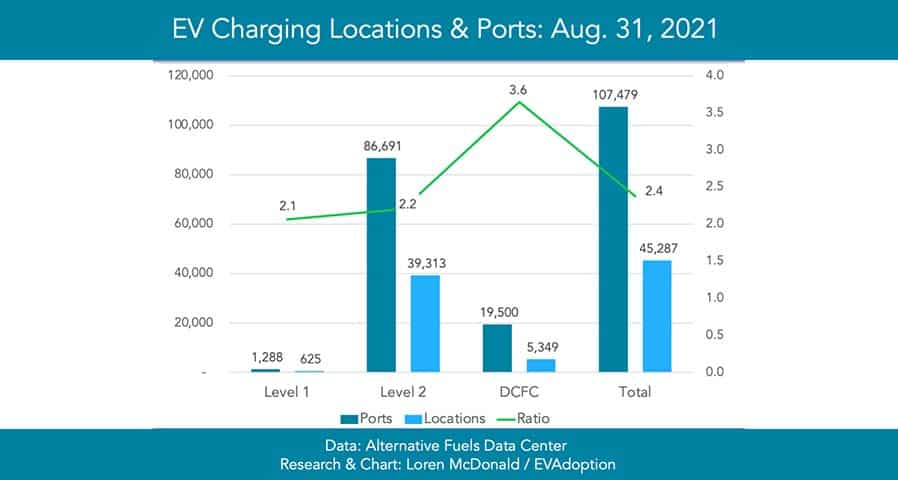 Number of Public Level 1, Level 2 and DCFC Locations and Ports in the US